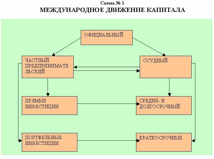 Схема 1. Международное движение капитала.